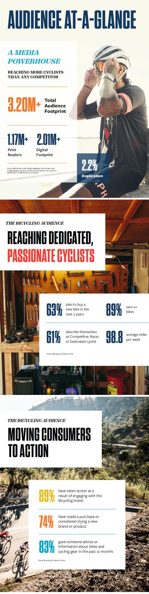 At A Glance - Bicycling Magazine Media Kit